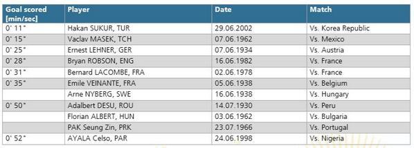 Prima del gol di Dempsey al Ghana, la classifica delle reti più veloci di tutti i tempi ai Mondiali