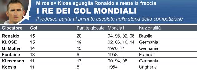 Klose nella storia dei Mondiali e del calcio