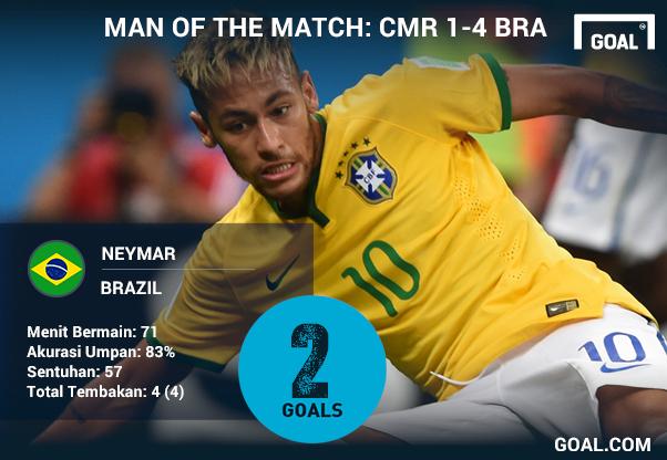 Neymar, uomo in più del Brasile nella fase a gironi